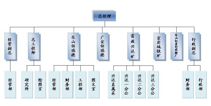 组织架构图片
